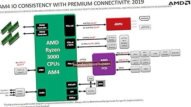 AMD B350 vs X470: Hvilken er bedre